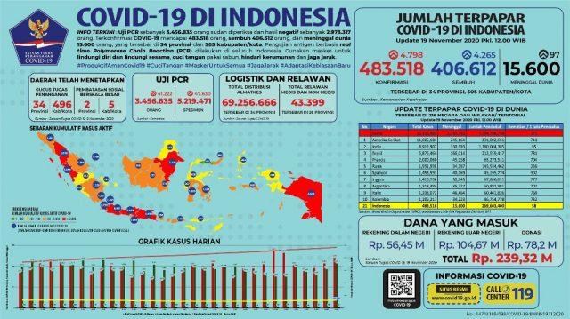 Kasus Sembuh Covid 19 Di Riau Terbanyak Hari Ini Fornews Co