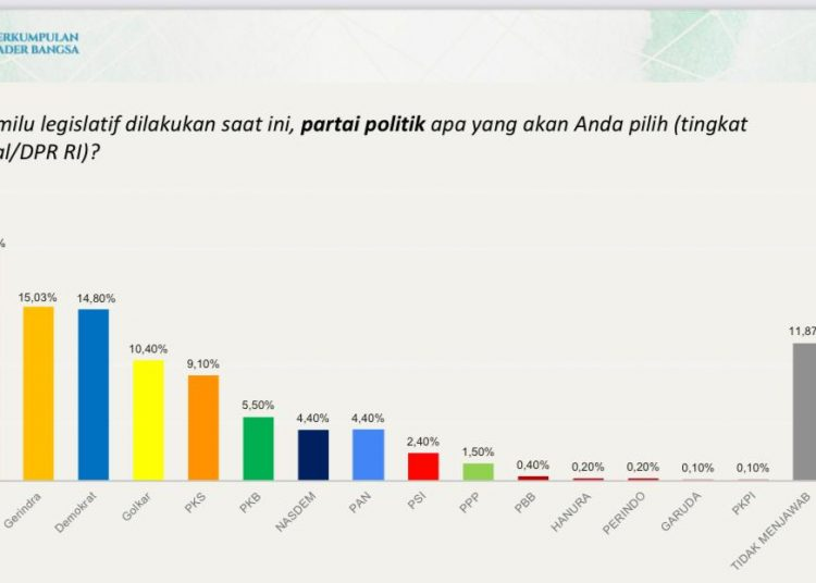 Grafis hasil survei dari PKB-ARSC.(fornews.co/ist)