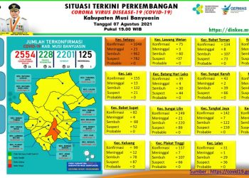grafis update kasus COVID-19 di Kabupaten Muba. (fornews.co/humas pemkab muba)