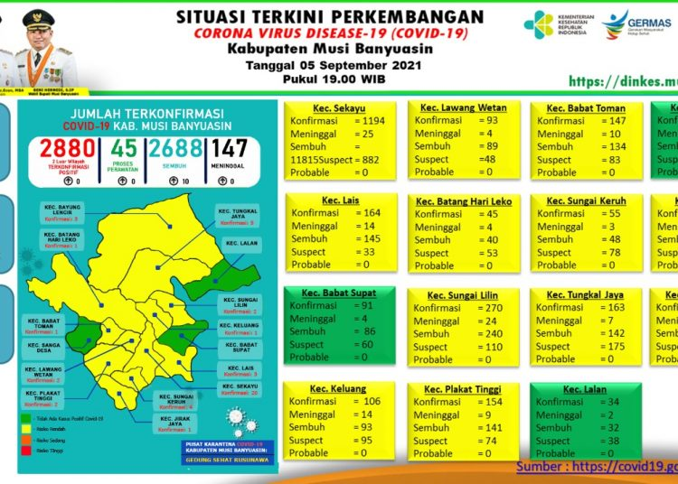 grafis perkembangan kasus COVID-19 Kabupaten Muba. (fornews.co/humas pemkab muba)