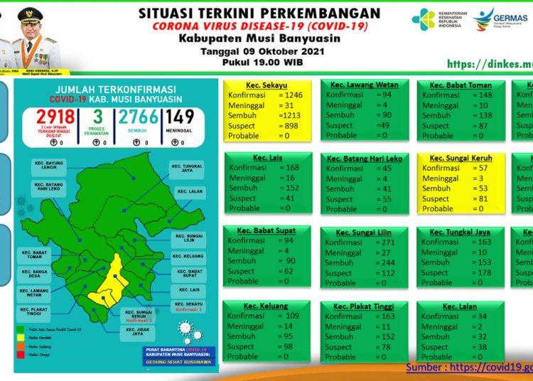 grafis update kasus COVID-19 di Kabupaten Muba.(fornews.co/dinas kominfo muba)